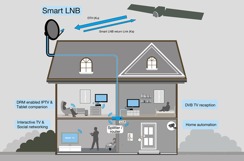 Lnb for Smart home technology definition